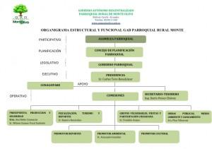 ORGANIGRAMA ESTRUCTURAL ACTUAL_001