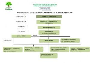 ORGANIGRAMA ESTRUCTURAL 001_001
